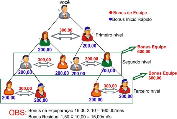 bbom-piramide